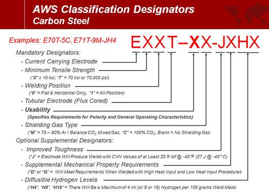AWS FCAW E71T GS