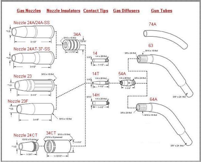 Lincoln Tweco 300-400 Breakdown Using 54A Diffuser