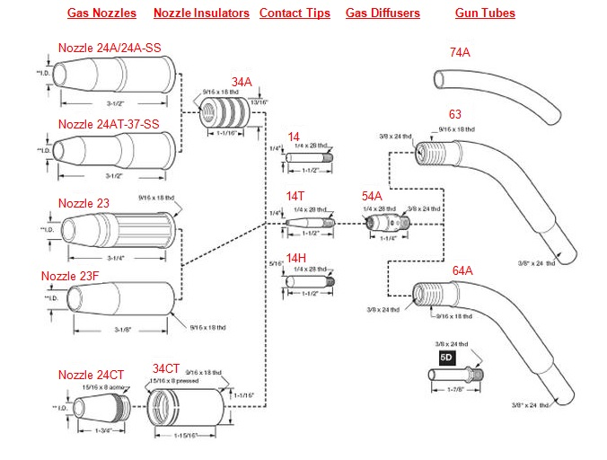 Sophisticated Lincoln Mig Welder Parts Diagram Contemporary - Best ...