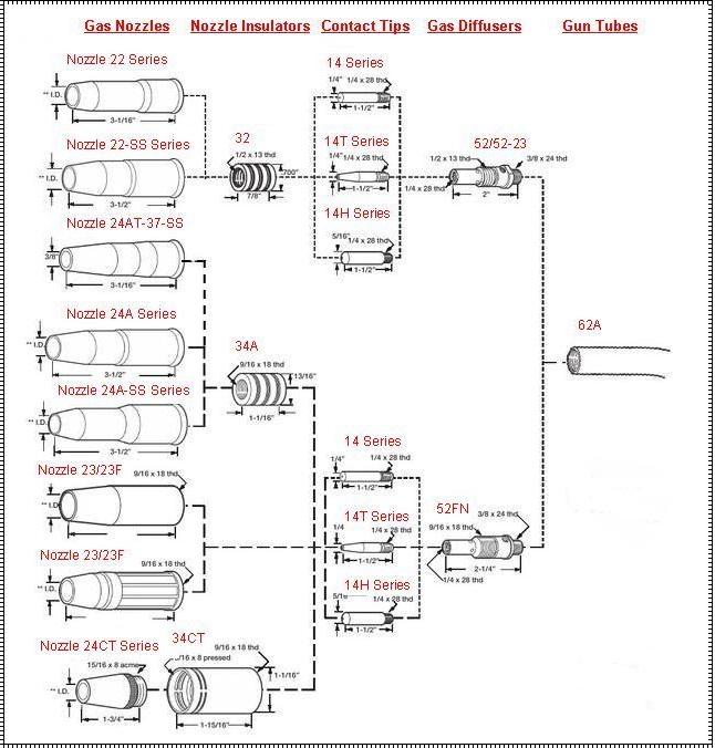 Lincoln Welder Parts  Mini